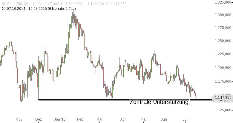 Gold-heute-beobachten-Chartanalyse-Jochen-Stanzl-GodmodeTrader.de-1