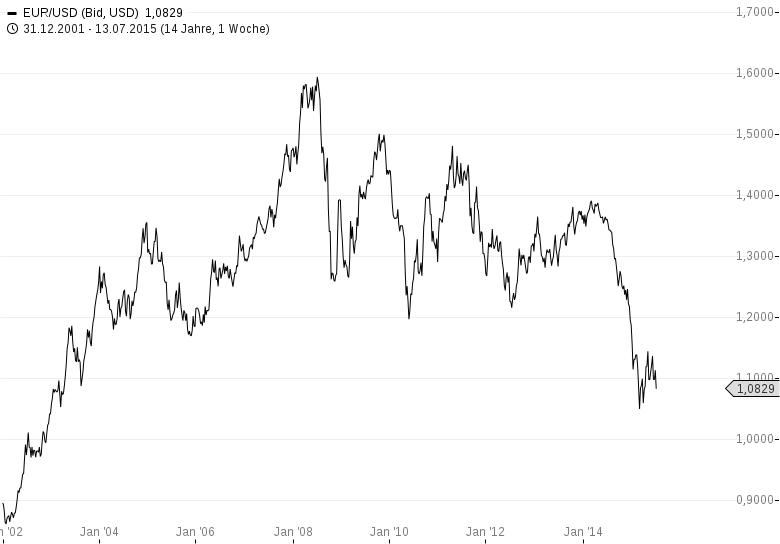 EUR-USD-Euro-CRASH-voraus-Euro-leerverkaufen-Harald-Weygand-GodmodeTrader.de-2