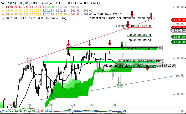 Index-Status-Quo-NASDAQ100-im-BIAS-Michael-Borgmann-GodmodeTrader.de-1