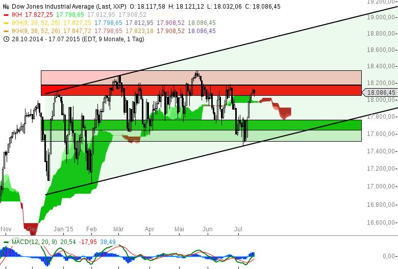 Index-Status-Quo-Dow-Jones-im-BIAS-Michael-Borgmann-GodmodeTrader.de-1
