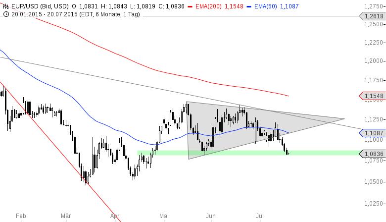 EUR-USD-An-der-1-08-wird-es-spannend-Chartanalyse-Henry-Philippson-GodmodeTrader.de-2