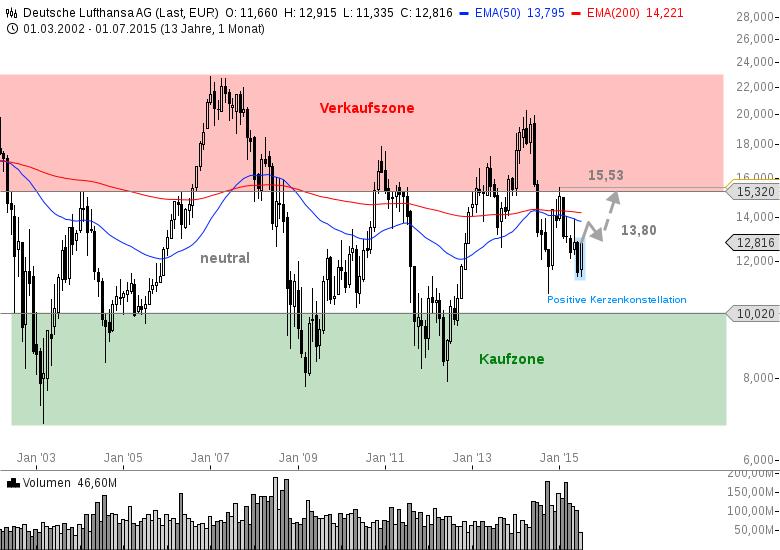 LUFTHANSA-Der-Chart-aus-Sicht-eines-Investors-Chartanalyse-Bastian-Galuschka-GodmodeTrader.de-3