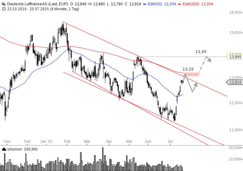 LUFTHANSA-Der-Chart-aus-Sicht-eines-Investors-Chartanalyse-Bastian-Galuschka-GodmodeTrader.de-4