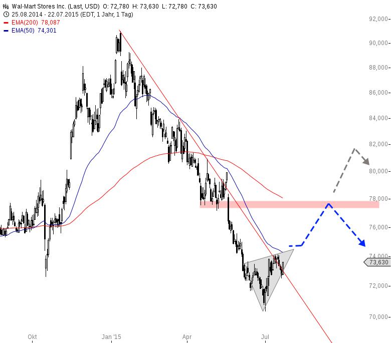 WAL-MART-Trendlinie-im-Fokus-Chartanalyse-Henry-Philippson-GodmodeTrader.de-1