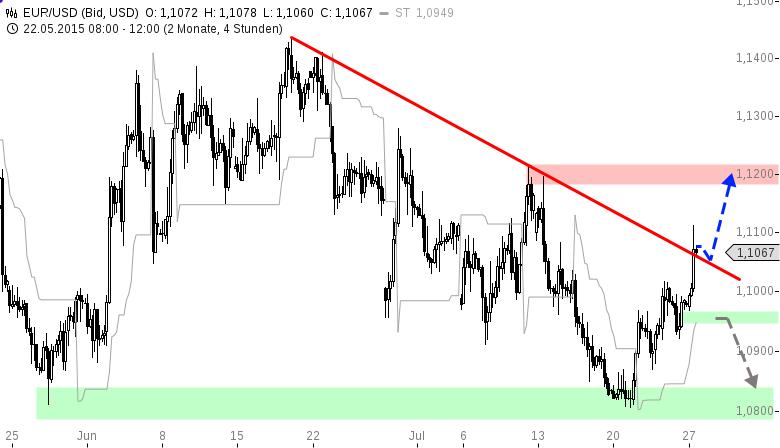 EUR-USD-WOCHENAUSBLICK-Wann-kommt-der-Zinsschritt-in-den-USA-Chartanalyse-Henry-Philippson-GodmodeTrader.de-1