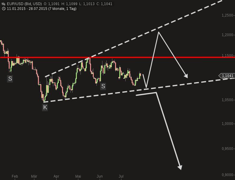 Euro-im-Big-Picture-Nein-Draghi-ist-noch-nicht-fertig-Chartanalyse-Harald-Weygand-GodmodeTrader.de-1