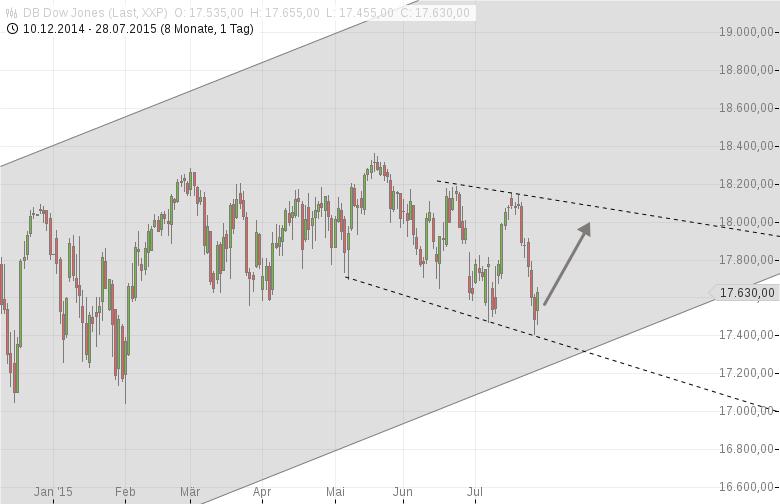 DAX-Yellen-wirds-richten-Mini-Rally-am-Start-Chartanalyse-Harald-Weygand-GodmodeTrader.de-2