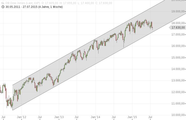 DAX-Yellen-wirds-richten-Mini-Rally-am-Start-Chartanalyse-Harald-Weygand-GodmodeTrader.de-3