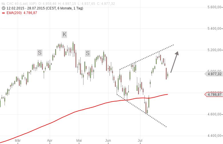 DAX-Yellen-wirds-richten-Mini-Rally-am-Start-Chartanalyse-Harald-Weygand-GodmodeTrader.de-5