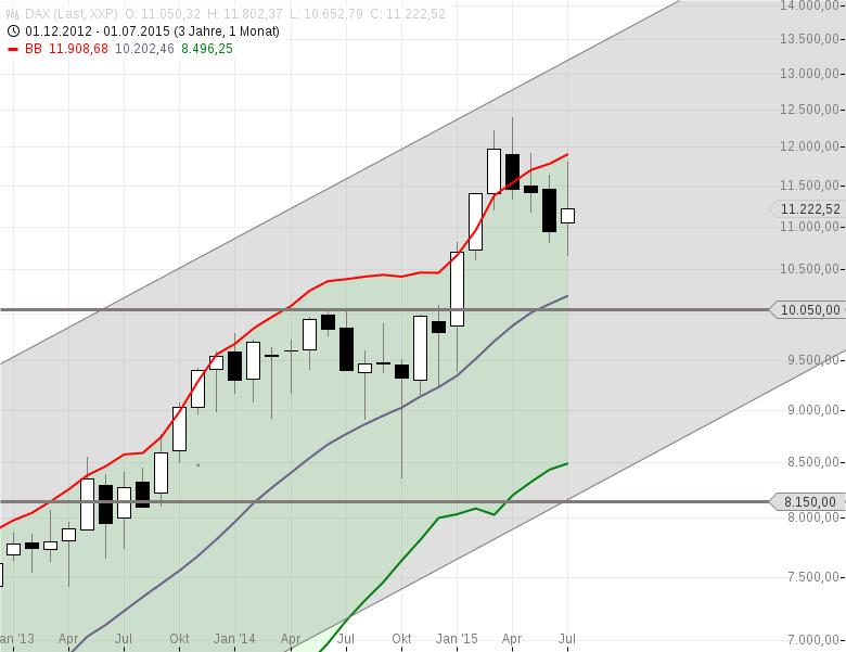Zweite-1000-DAX-Punkte-Aufwärtsbewegung-erwartet-aber-Chartanalyse-Rocco-Gräfe-GodmodeTrader.de-1