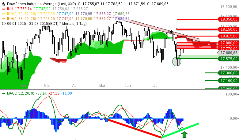 Index-Status-Quo-Dow-Jones-Industrial-Average-im-Daxlender-Modus-Chartanalyse-Michael-Borgmann-GodmodeTrader.de-2