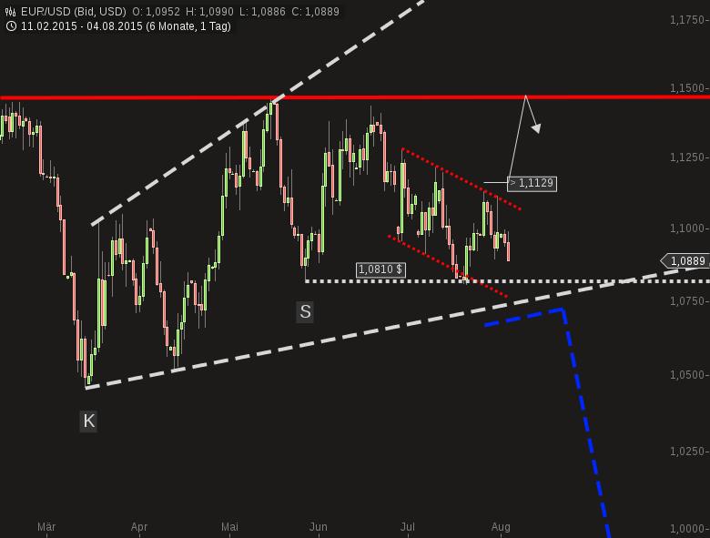 EUR-USD-Die-zweite-Crashphase-wird-vorbereitet-Chartanalyse-Harald-Weygand-GodmodeTrader.de-1