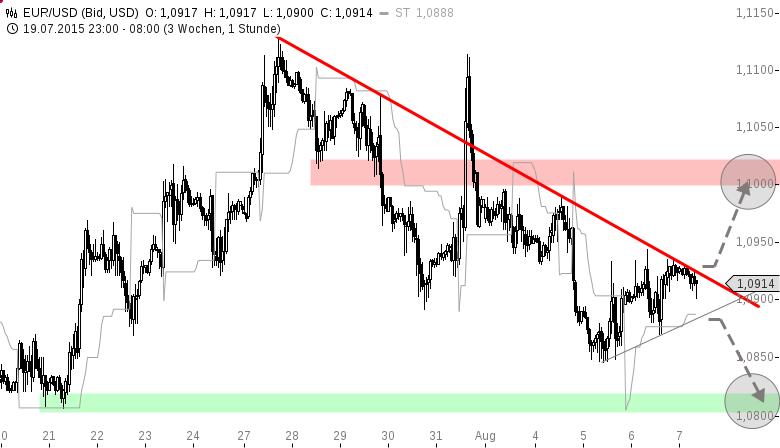 EUR-USD-Heute-könnte-es-knallen-Chartanalyse-Henry-Philippson-GodmodeTrader.de-1