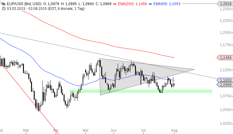 EUR-USD-Heute-könnte-es-knallen-Chartanalyse-Henry-Philippson-GodmodeTrader.de-2