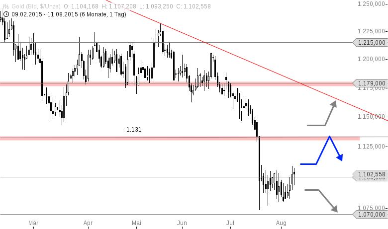 GOLD-Beginnt-jetzt-die-Trendwende-Chartanalyse-Thomas-May-GodmodeTrader.de-1