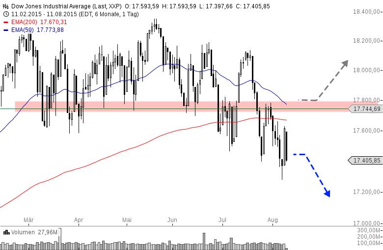 US-INDIZES-Im-Rückwärtsgang-nach-Währungsintervention-Chartanalyse-Henry-Philippson-GodmodeTrader.de-2
