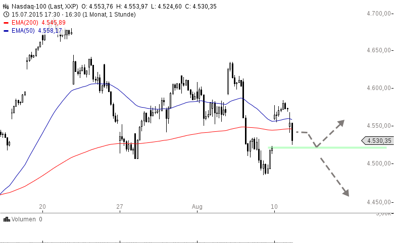 US-INDIZES-Im-Rückwärtsgang-nach-Währungsintervention-Chartanalyse-Henry-Philippson-GodmodeTrader.de-3