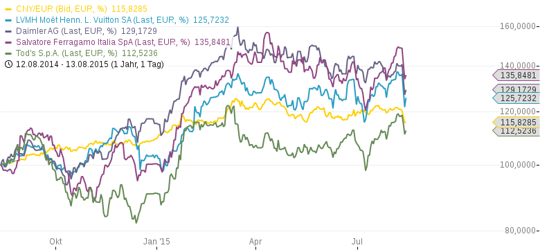 Internationaler-Währungsfonds-begrüßt-Abwertung-der-chinesischen-Währung-Kommentar-Clemens-Schmale-GodmodeTrader.de-1