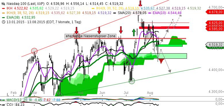 Index-Status-Quo-NASDAQ-100-im-Daxlender-Modus-Chartanalyse-Michael-Borgmann-GodmodeTrader.de-1