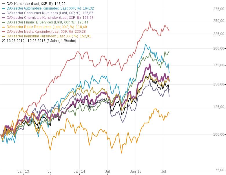 Krisensichere-Aktien-Welcher-DAX-Wert-hat-die-größte-Ertragskraft-Chartanalyse-Rene-Berteit-GodmodeTrader.de-3