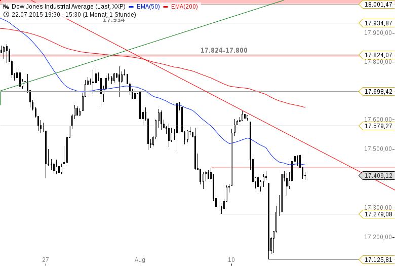 US-Ausblick-Dow-Jones-und-Nasdaq-100-vor-starken-Reversals-Thomas-May-GodmodeTrader.de-1