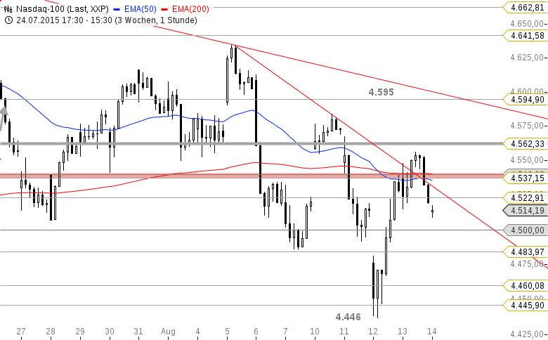 US-Ausblick-Dow-Jones-und-Nasdaq-100-vor-starken-Reversals-Thomas-May-GodmodeTrader.de-2