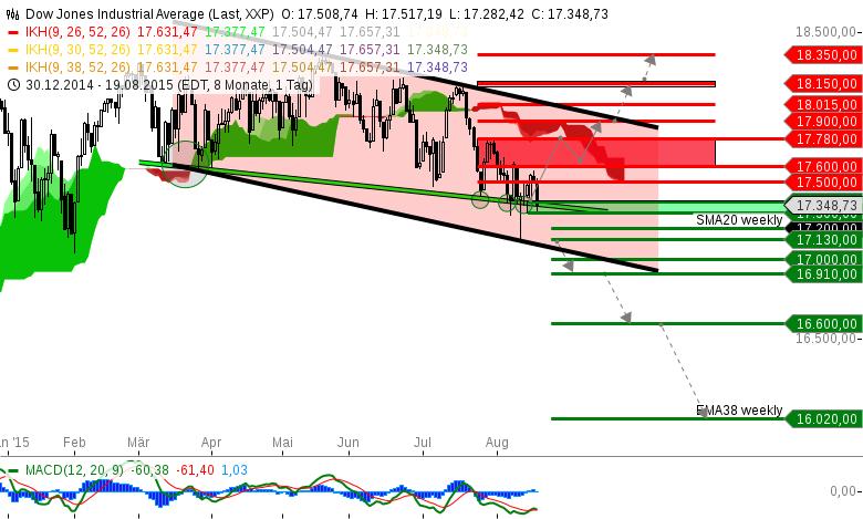 Index-Status-Quo-Dow-Jones-Industrial-Average-im-Daxlender-Modus-Chartanalyse-Michael-Borgmann-GodmodeTrader.de-1
