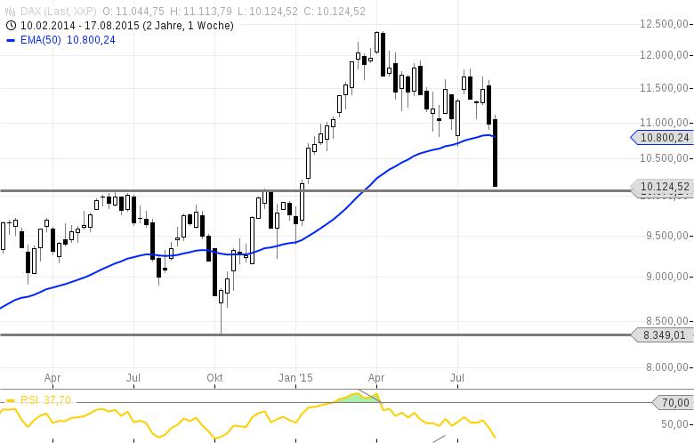 DAX-10050-nur-trading-buy-8350-erst-Investorenkaufmarke-Chartanalyse-Rocco-Gräfe-GodmodeTrader.de-2
