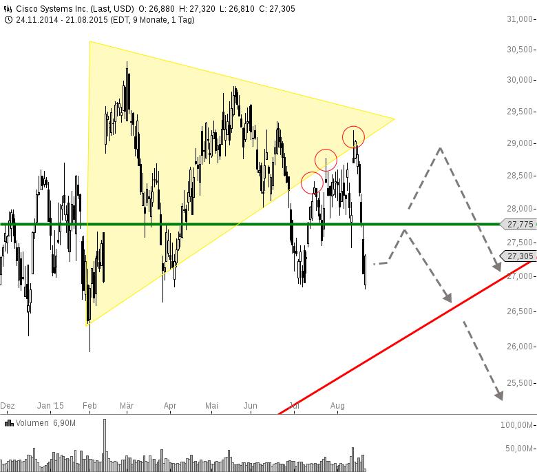 CISCO-Dreieck-deckelte-den-Anstieg-Chartanalyse-Henry-Philippson-GodmodeTrader.de-1