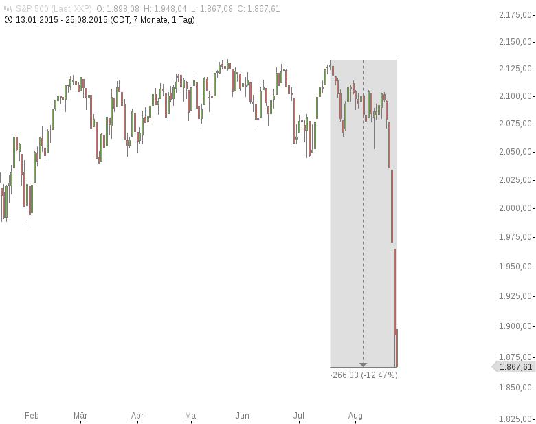 Goldman-Sachs-USA-bekommt-keinen-Peking-Husten-Jochen-Stanzl-GodmodeTrader.de-2