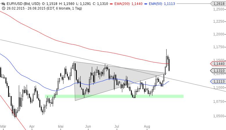 EUR-USD-War-das-ein-Fehlausbruch-auf-der-Oberseite-Chartanalyse-Henry-Philippson-GodmodeTrader.de-2