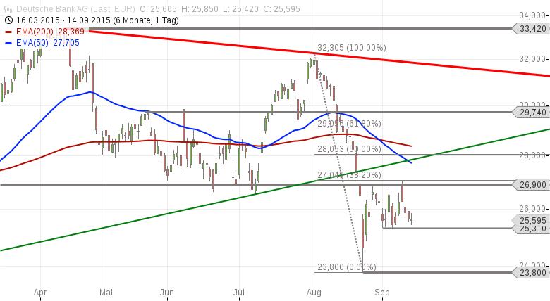 Strehks-Tradingideen-Rheinmetall-Deutsche-Bank-und-Nasdaq-100-Chartanalyse-Marko-Strehk-GodmodeTrader.de-2