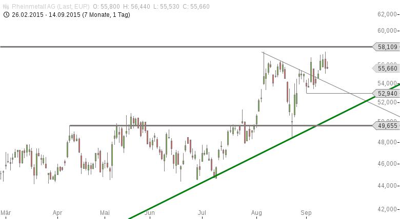 Strehks-Tradingideen-Rheinmetall-Deutsche-Bank-und-Nasdaq-100-Chartanalyse-Marko-Strehk-GodmodeTrader.de-3