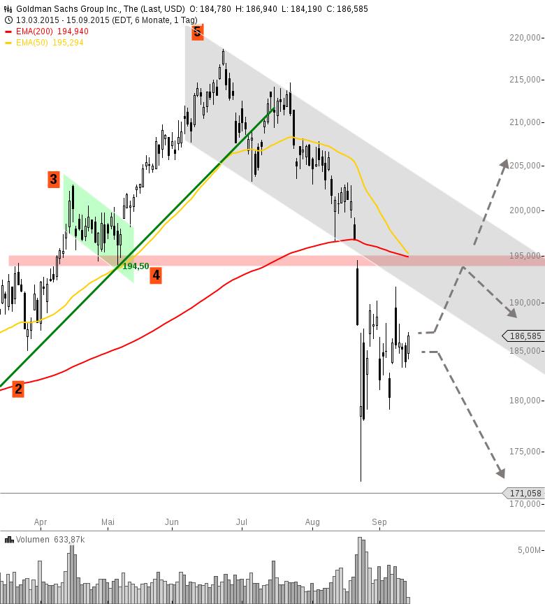 GOLDMAN-SACHS-Abwärtsrisiken-dominant-Chartanalyse-Henry-Philippson-GodmodeTrader.de-1