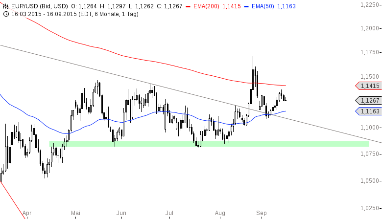 EUR-USD-ist-noch-nicht-fertig-Chartanalyse-Henry-Philippson-GodmodeTrader.de-2