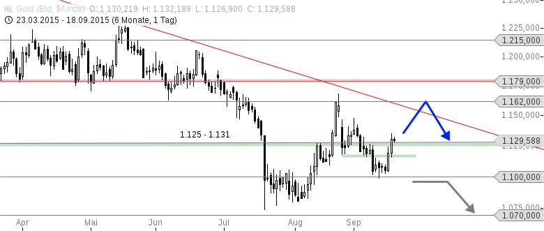 GOLD-Unterstützung-verteidigt-starke-Barrieren-in-Sichtweite-Chartanalyse-Thomas-May-GodmodeTrader.de-1