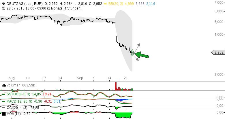 Deutz-deut-z-et-der-Hammer-gerade-im-4H-Chart-die-Trendumkehr-an-Chartanalyse-Michael-Borgmann-GodmodeTrader.de-1