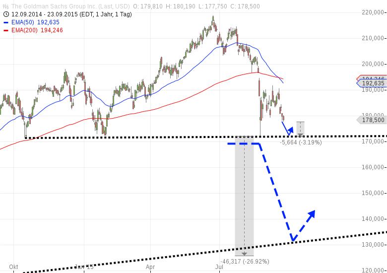 Goldman-Sachs-Leerverkaufen-Chartanalyse-Harald-Weygand-GodmodeTrader.de-1