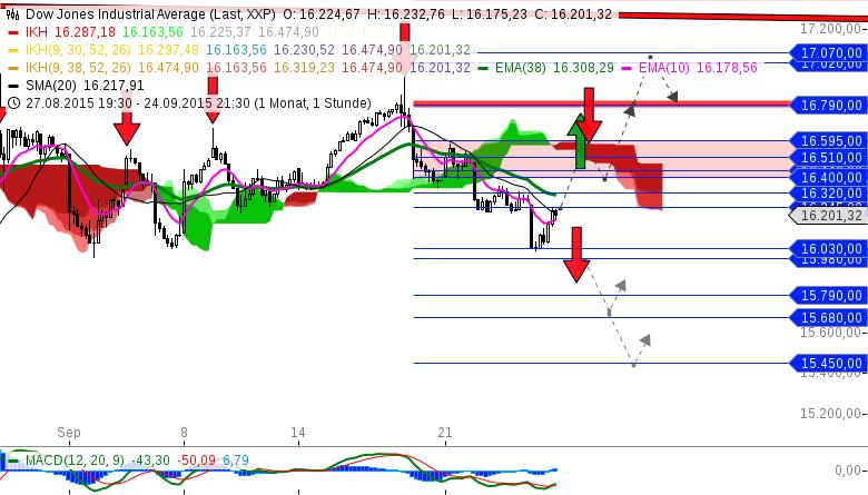CCB-Analyse-Box-Dow-Jones-Industrial-Average-Chartanalyse-Michael-Borgmann-GodmodeTrader.de-1