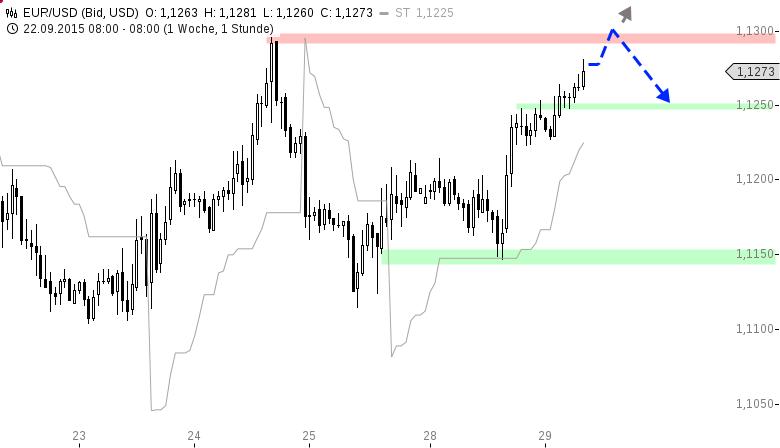 EUR-USD-Bullischer-Wochenstart-Chartanalyse-Henry-Philippson-GodmodeTrader.de-1