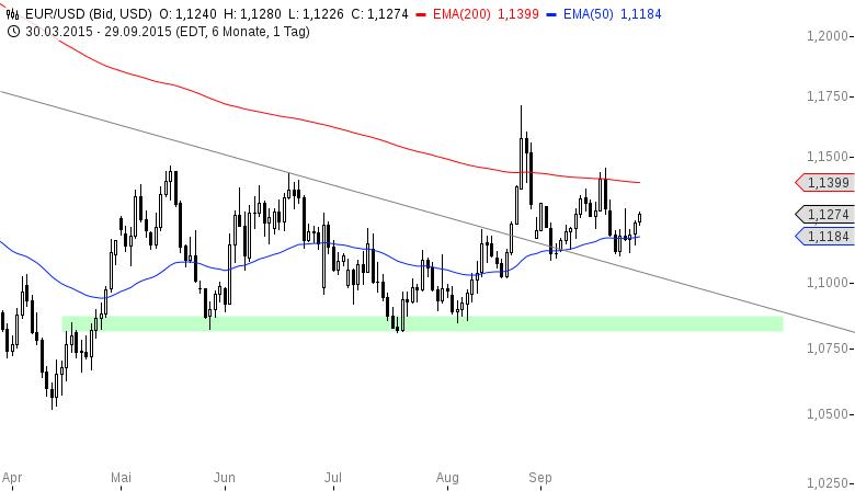EUR-USD-Bullischer-Wochenstart-Chartanalyse-Henry-Philippson-GodmodeTrader.de-2
