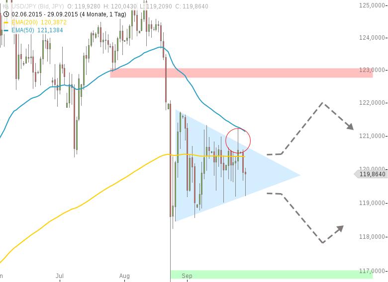 USD-JPY-Dreieck-dominiert-das-Bild-Chartanalyse-Henry-Philippson-GodmodeTrader.de-1