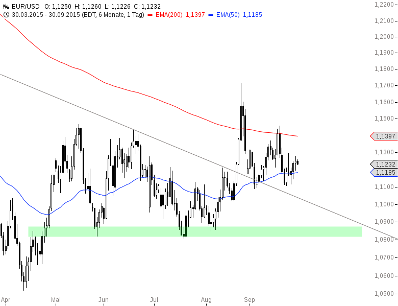 EUR-USD-Kein-Durchkommen-Chartanalyse-Henry-Philippson-GodmodeTrader.de-2