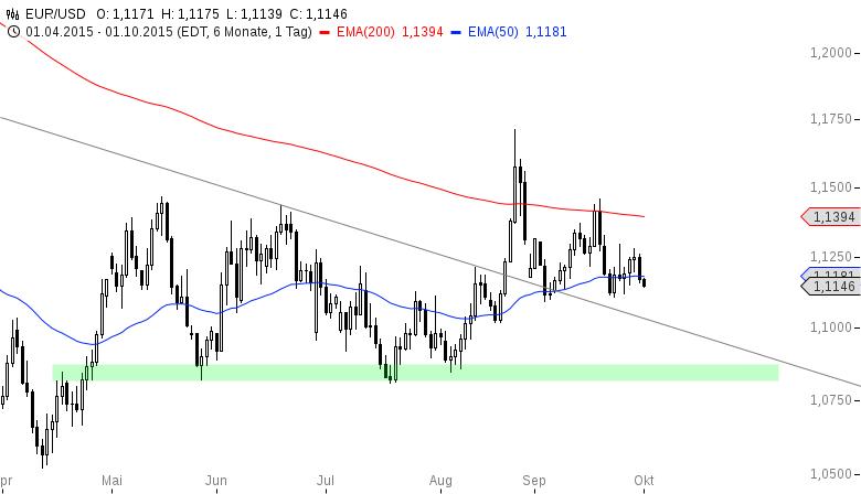 EUR-USD-Bullischer-Start-ins-neue-Quartal-Chartanalyse-Henry-Philippson-GodmodeTrader.de-2