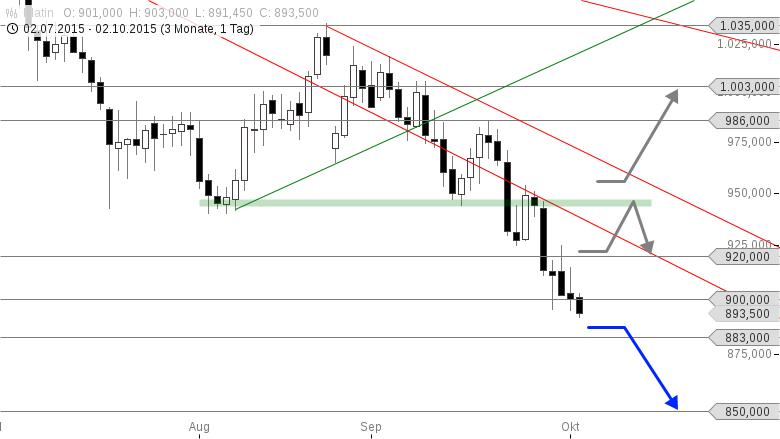 PLATIN-Bären-nehmen-Kurs-auf-850-USD-Marke-Chartanalyse-Thomas-May-GodmodeTrader.de-1