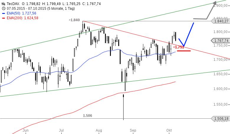 TECDAX-Neue-Tradingchance-deutet-sich-an-Chartanalyse-Alexander-Paulus-GodmodeTrader.de-1