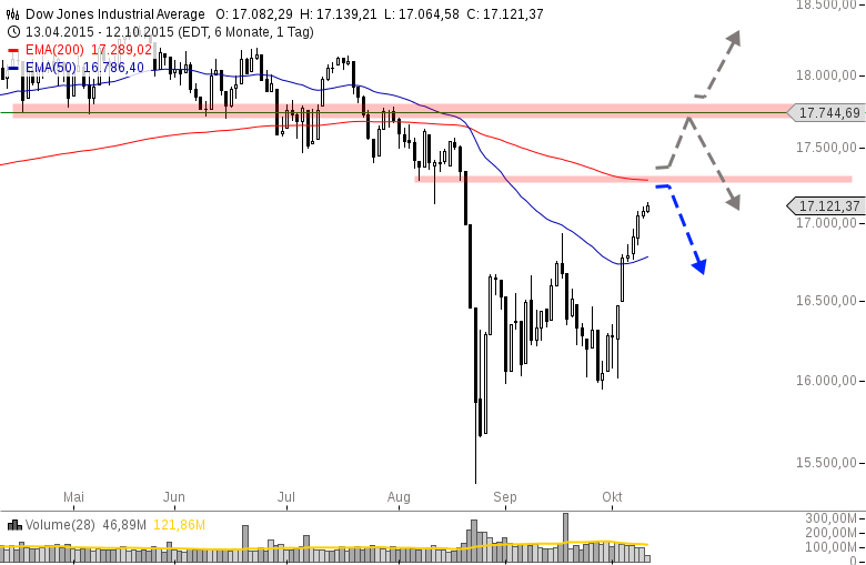 US-INDIZES-Goldsektor-erneut-unter-Druck-Chartanalyse-Henry-Philippson-GodmodeTrader.de-3