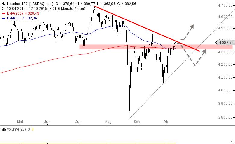 US-INDIZES-Goldsektor-erneut-unter-Druck-Chartanalyse-Henry-Philippson-GodmodeTrader.de-4