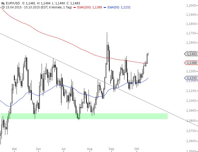 EUR-USD-Dollarschwäche-bringt-Rally-Chartanalyse-Henry-Philippson-GodmodeTrader.de-2