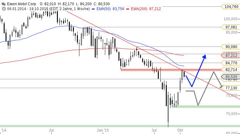 EXXON-Was-interessiert-mich-der-Ölpreis-von-Gestern-Thomas-May-GodmodeTrader.de-1